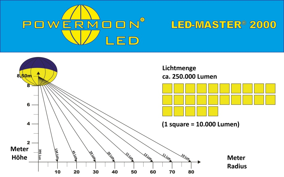 Lichtverteilungsdiagramm POWERMOON LED-MASTER 2000